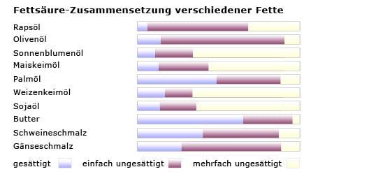 quelle heseker bh nhrstoffe in lebensmitteln umschau verlag frankfurt 1999 fettsure zusammensetzung verschiedener fette - Ungesattigte Fettsauren Beispiele